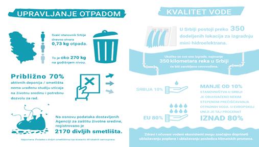 Upravljanje otpadom i vodom u Srbiji